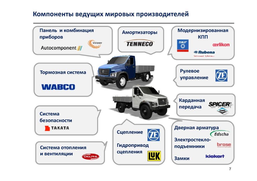 Компоненты ведущих мировых производителей